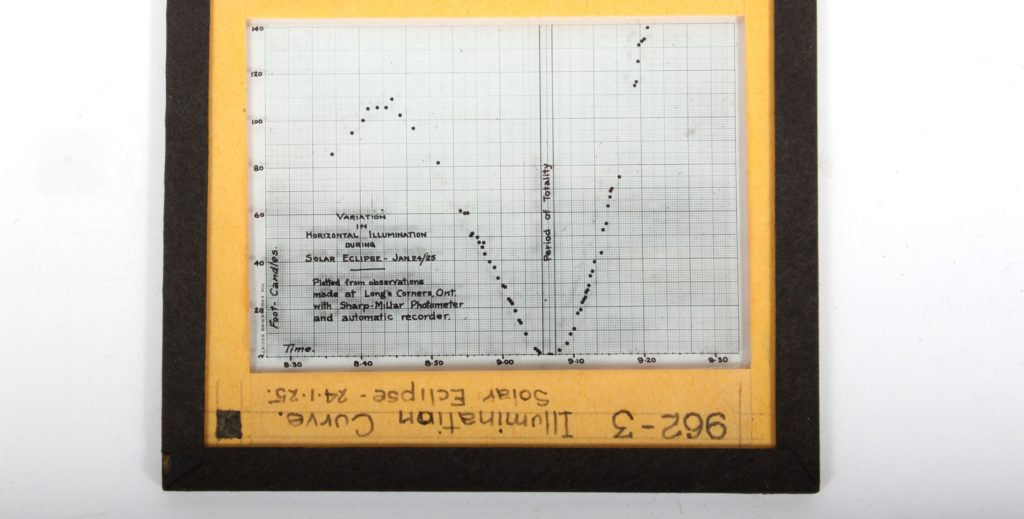 Slide showing graphed photometric measurements of solar eclipse, 1925